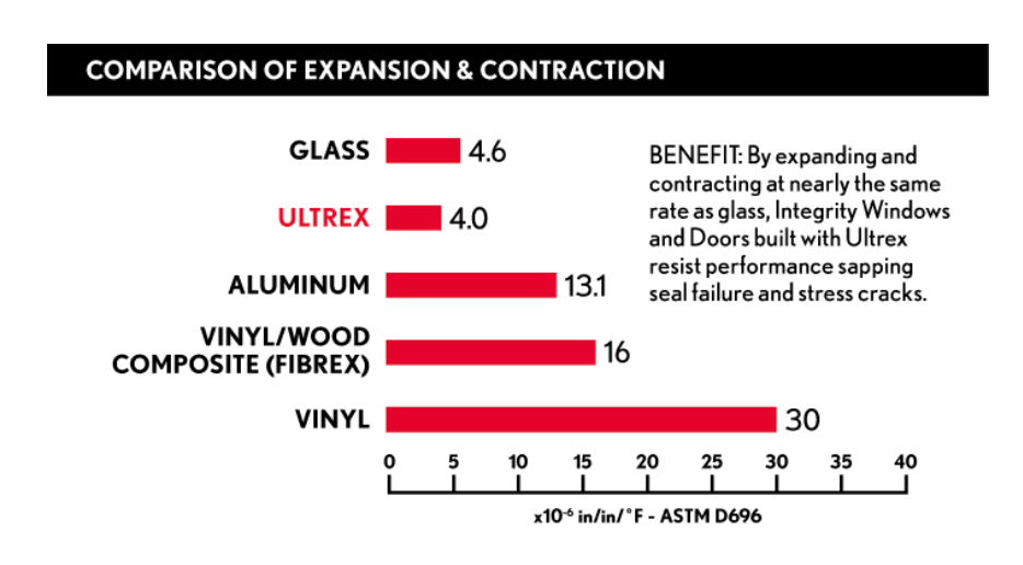 Expansion and Contraction of Fiberglass.png